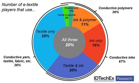 E-Textiles 2017-2027: Technologies, Markets, Players · EMSNow